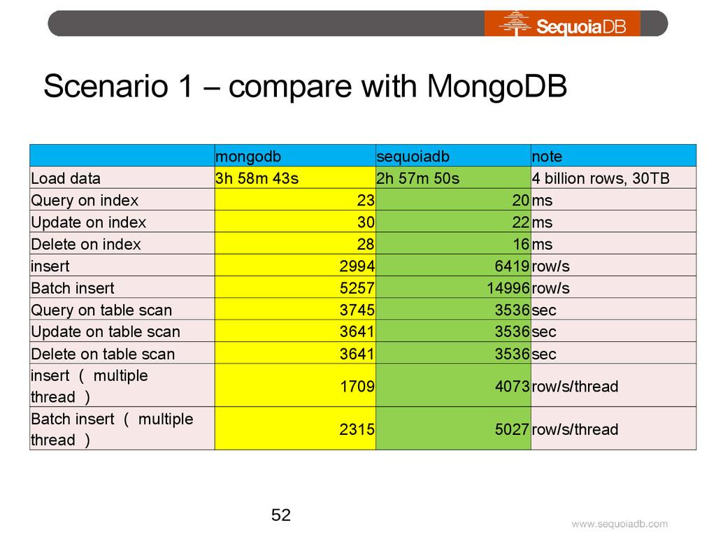 Scenario 1 – compare with MongoDB   mongodb seq...