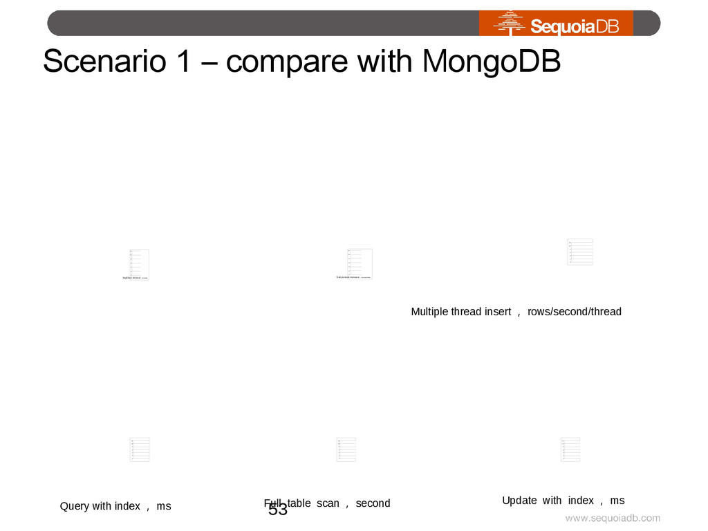 Scenario 1 – compare with MongoDB 0 2 4 6 8 10 ...