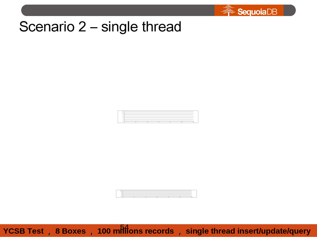 Scenario 2 – single thread 0 2 4 6 8 10 12 0 2 ...
