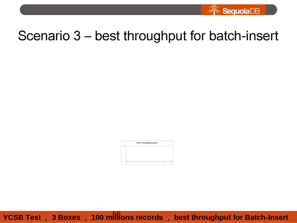 Scenario 3 – best throughput for batch-insert 0...