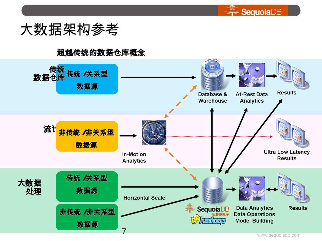 大数据架构参考 超越传统的数据仓库概念 流计算 传统 数据仓库 In-Motion Analy...