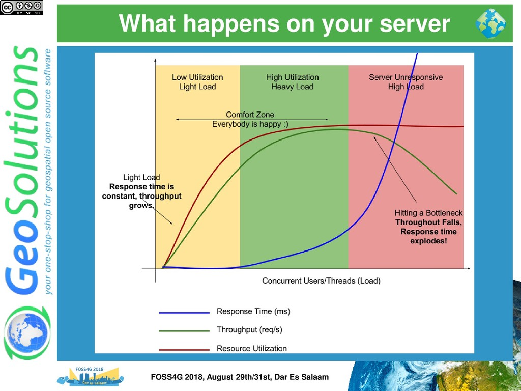 What happens on your server FOSS4G 2018, August...