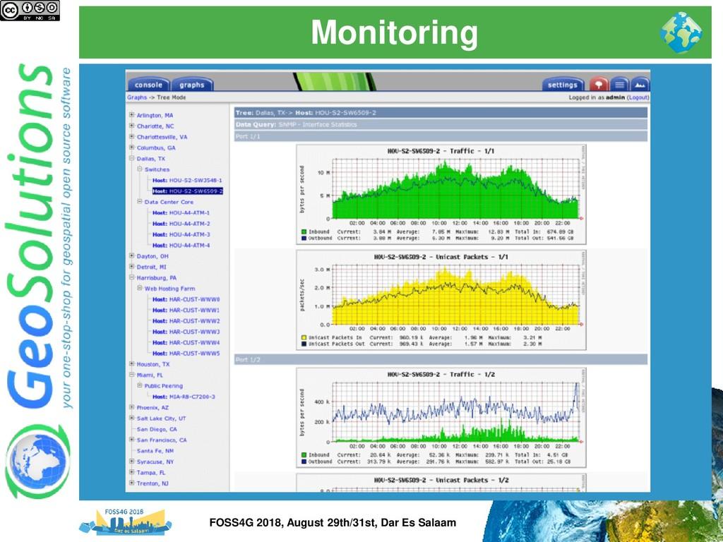 Monitoring FOSS4G 2018, August 29th/31st, Dar E...