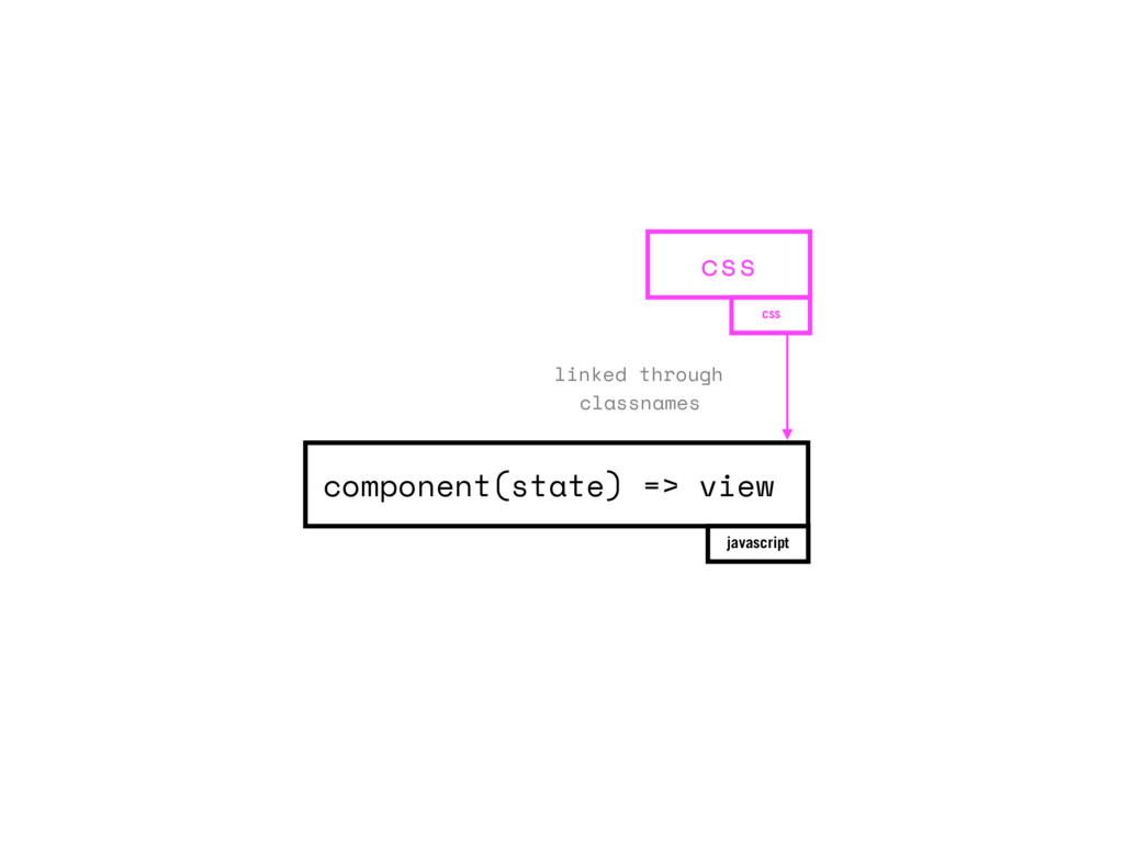 component(state) => view javascript css css lin...