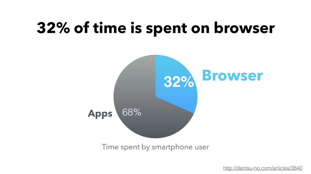 68% 32% 32% of time is spent on browser http://...
