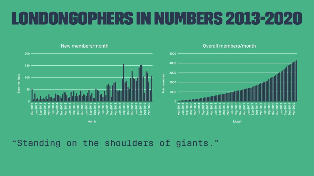 """LondonGophers in numbers 2013-2020 """"Standing on..."""