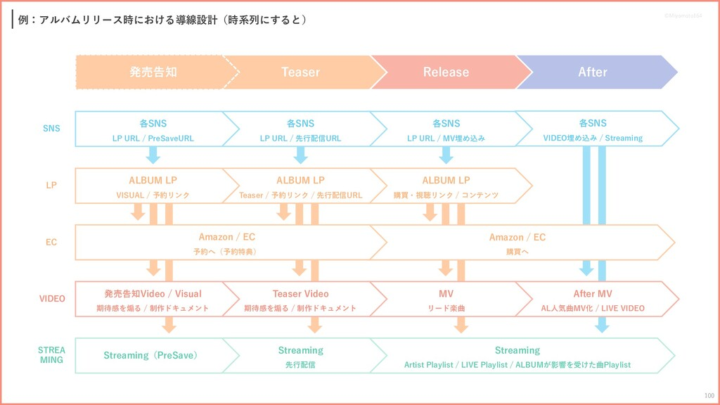 ALBUM LP 購買・視聴リンク / コンテンツ Streaming Artist Play...