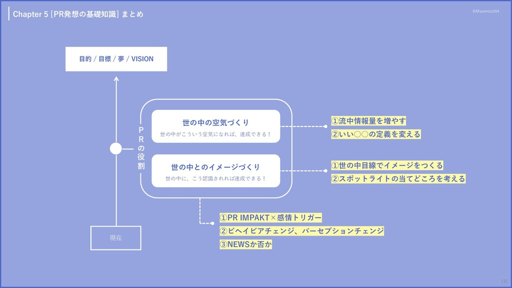 Chapter 5 [PR発想の基礎知識] まとめ ⽬的 / ⽬標 / 夢 / VISION ...