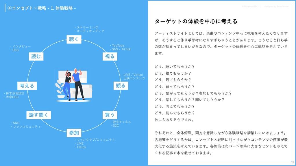 ④コンセプト×戦略 - 1. 体験戦略 - 聴く 観る 参加 考える 視る 買う 話す聞く 読...
