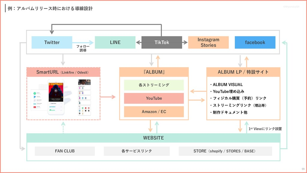 ALBUM LP / 特設サイト ・ALBUM VISUAL ・YouTube埋め込み ・フィ...