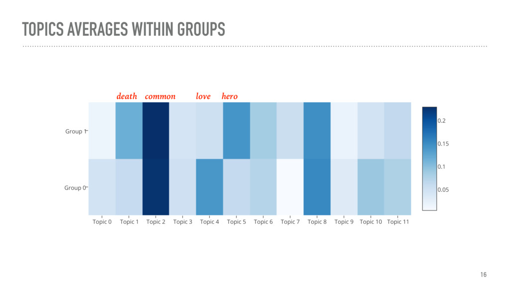 TOPICS AVERAGES WITHIN GROUPS death common love...