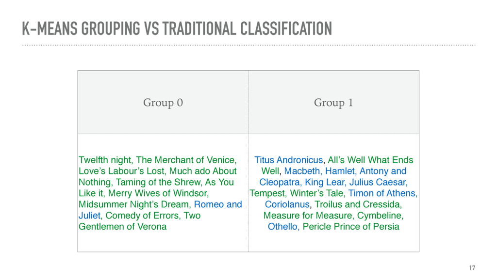 K-MEANS GROUPING VS TRADITIONAL CLASSIFICATION ...