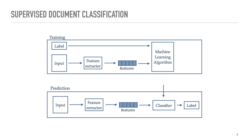 SUPERVISED DOCUMENT CLASSIFICATION 4