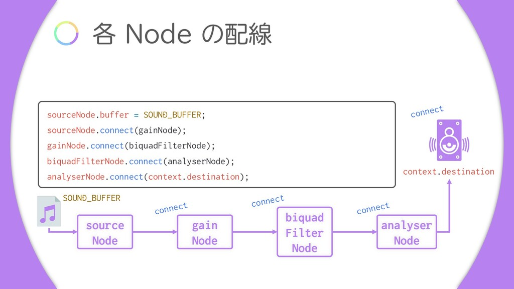 ֤ /PEFͷ഑ઢ biquad Filter Node source Node gain ...
