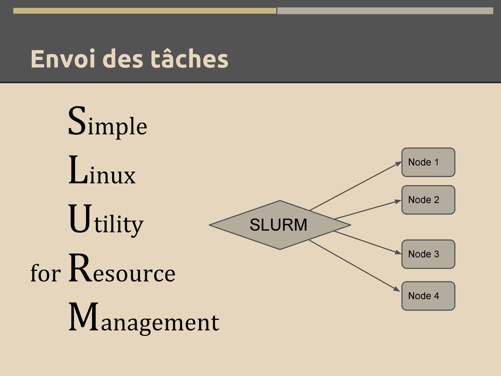 Envoi des tâches Simple Linux Utility for Resou...