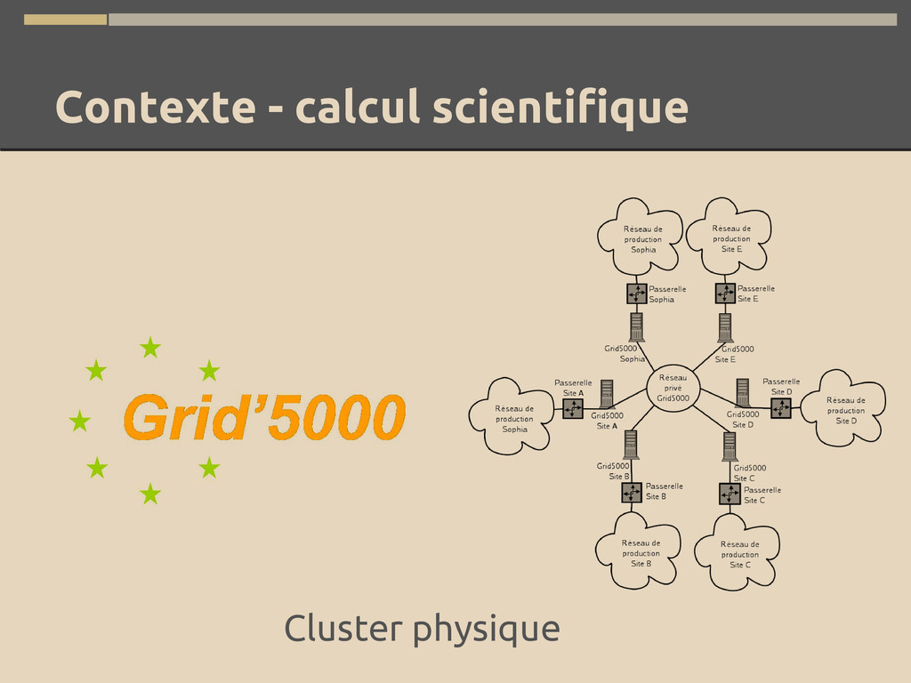 Contexte - calcul scientifique Cluster physique