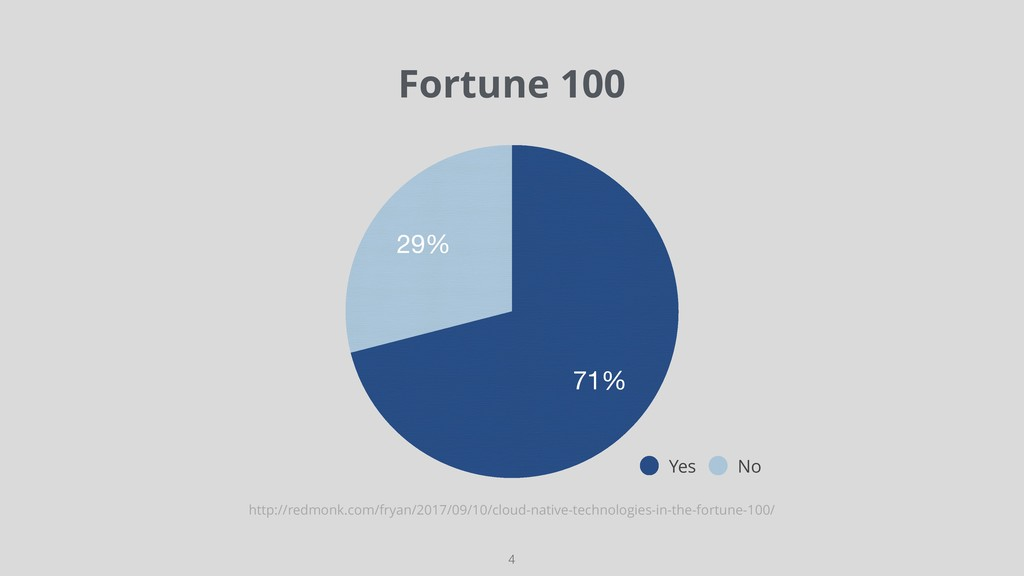 Fortune 100 !4 29% 71% Yes No http://redmonk.co...