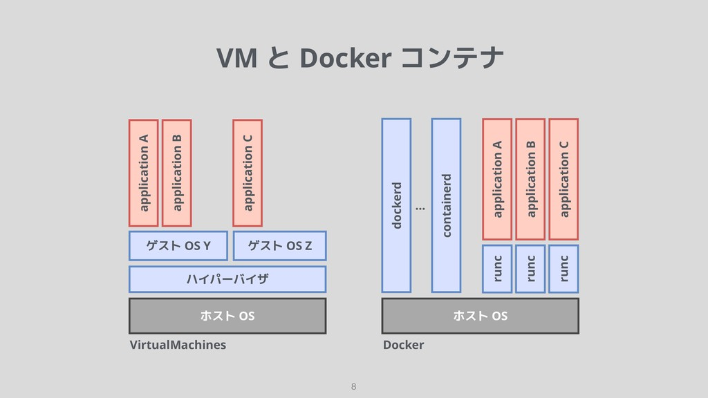 VirtualMachines !8 ハイパーバイザ ホスト OS ホスト OS docker...