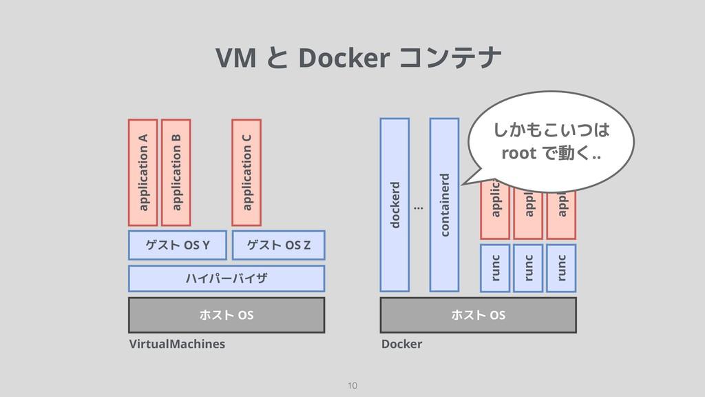 VirtualMachines !10 ハイパーバイザ ホスト OS ホスト OS docke...