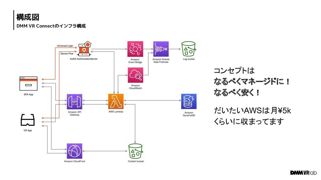 構成図 DMM VR Connectのインフラ構成 コンセプトは なるべくマネージドに! なる...
