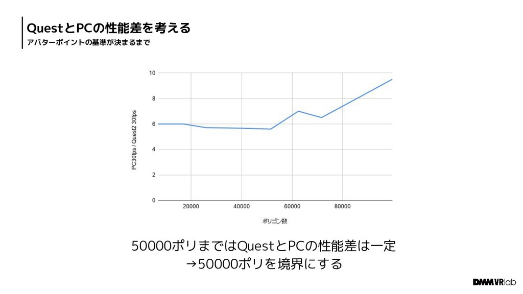 QuestとPCの性能差を考える アバターポイントの基準が決まるまで 50000ポリまではQu...