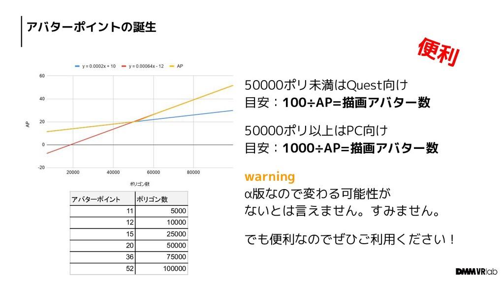 アバターポイントの誕生 50000ポリ未満はQuest向け 目安:100÷AP=描画アバター数...