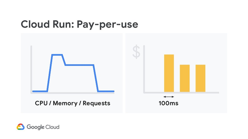 Cloud Run: Pay-per-use CPU / Memory / Requests ...