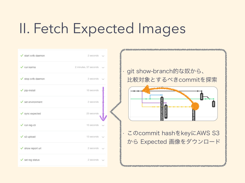 II. Fetch Expected Images w HJUTIPXCSBODIతͳౕ͔...