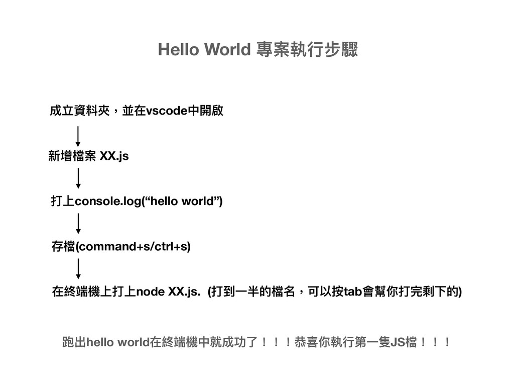 """成立資料夾,並在vscode中開啟 新增檔案 XX.js 打上console.log(""""hel..."""
