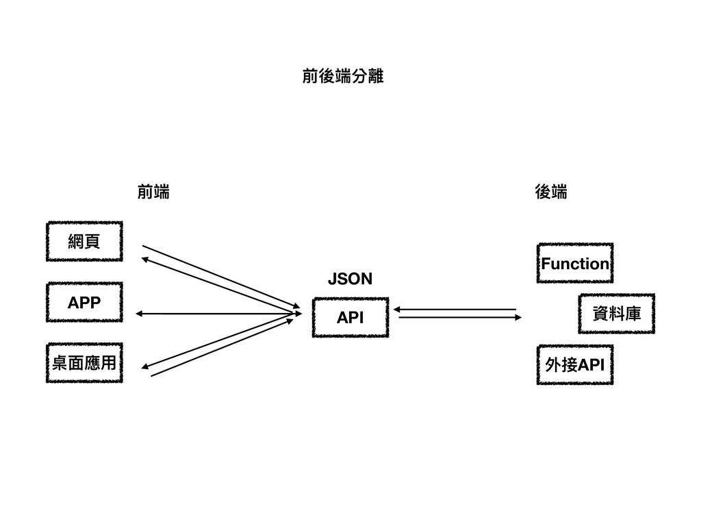 前後端分離 前端 後端 API 資料庫 APP 桌⾯面應⽤用 網⾴頁 JSON Functio...