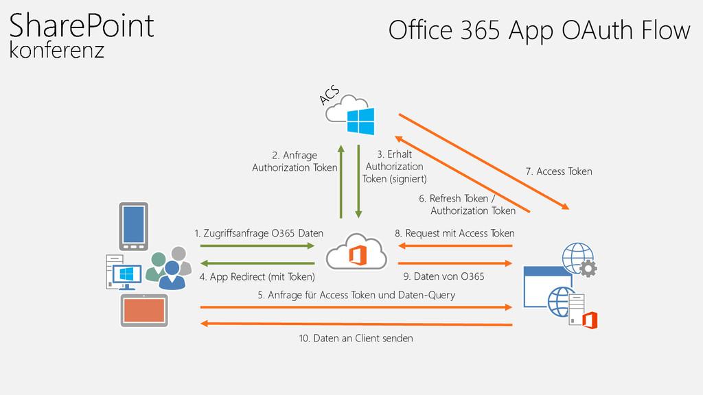 1. Zugriffsanfrage O365 Daten 4. App Redirect (...