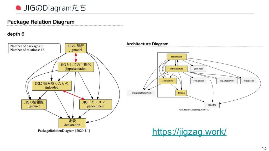 JIGのDiagramたち 13 https://jigzag.work/