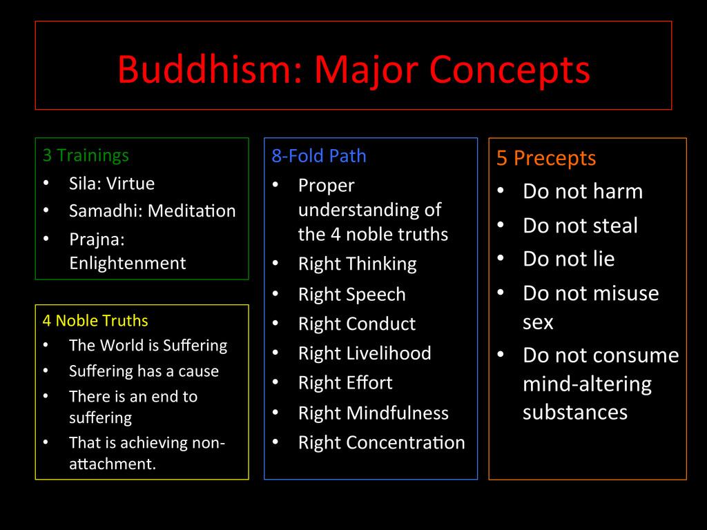 Buddhism: Major Concepts   3 Tra...