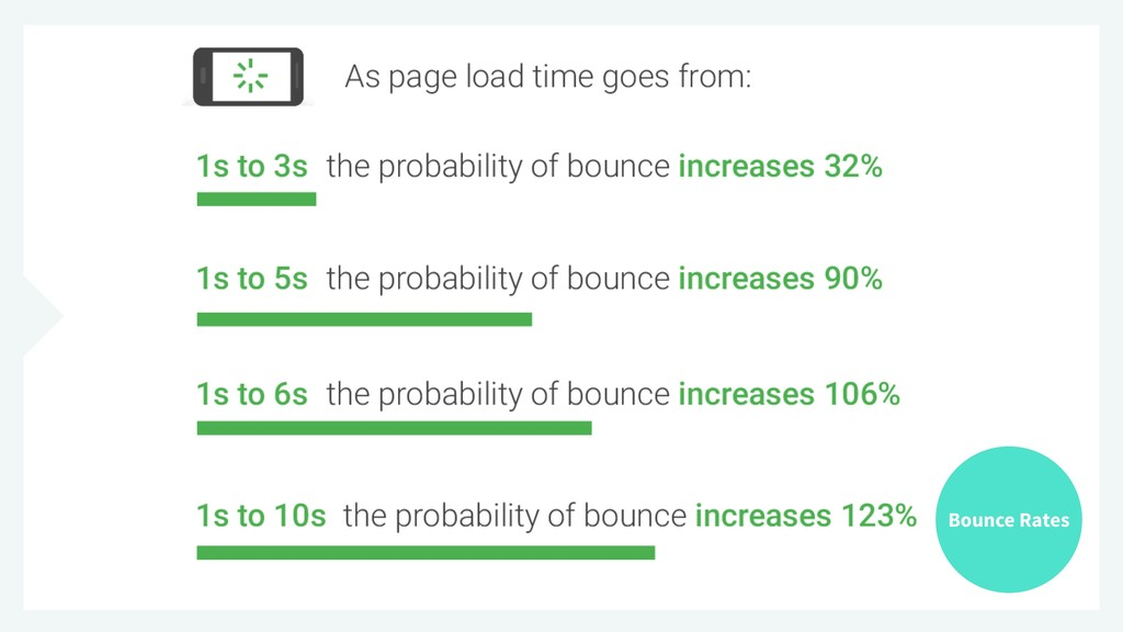 Bounce Rates