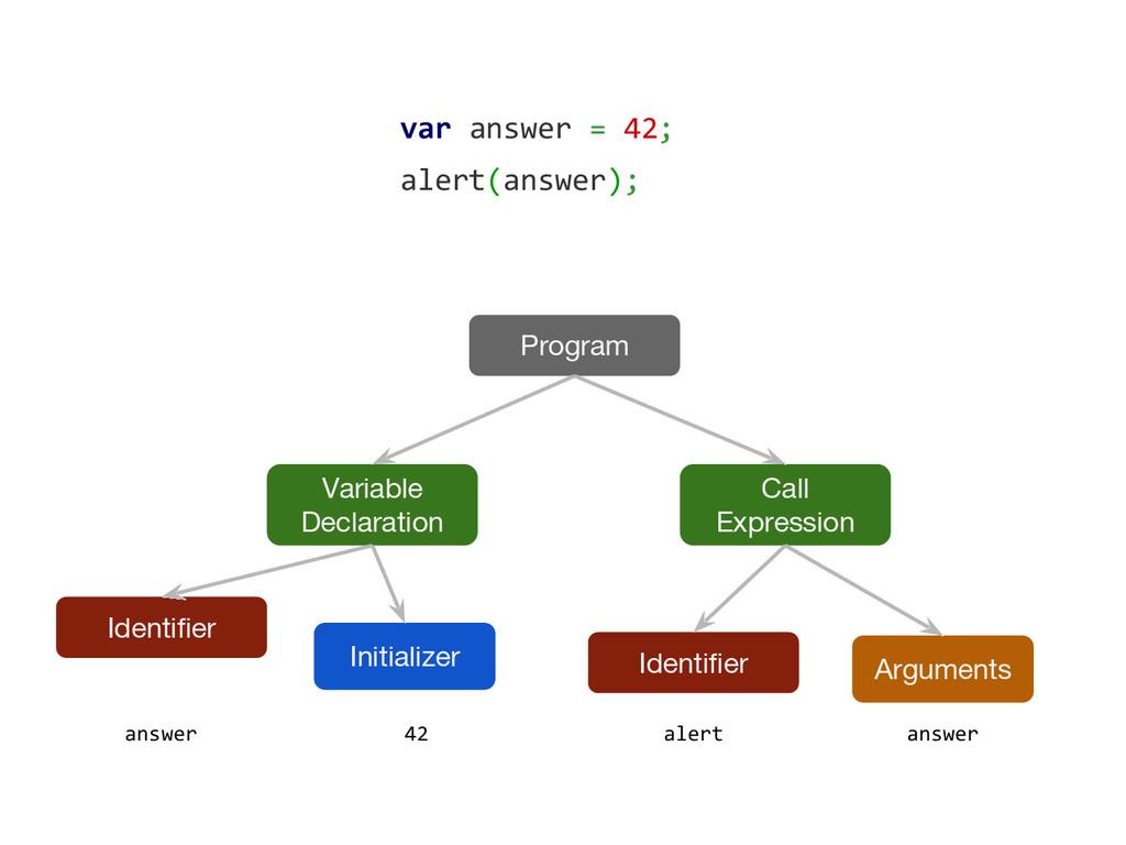 var answer = 42; alert(answer); Program Variabl...