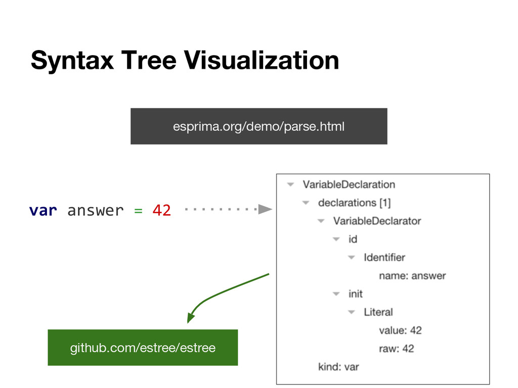 Syntax Tree Visualization esprima.org/demo/pars...