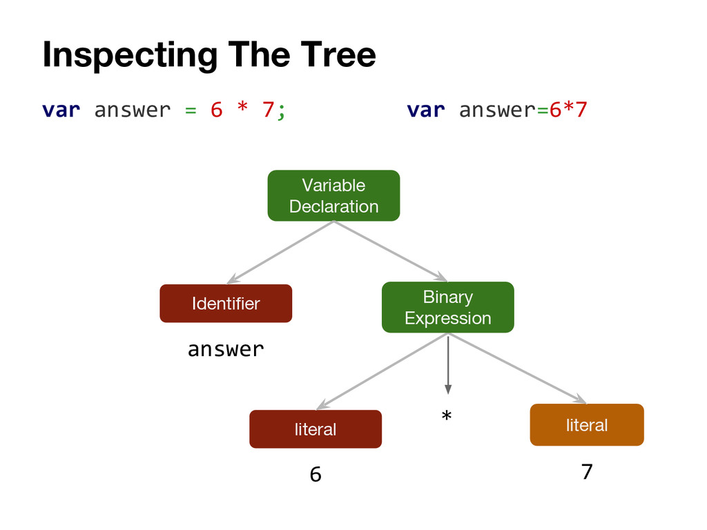 Inspecting The Tree var answer = 6 * 7; literal...