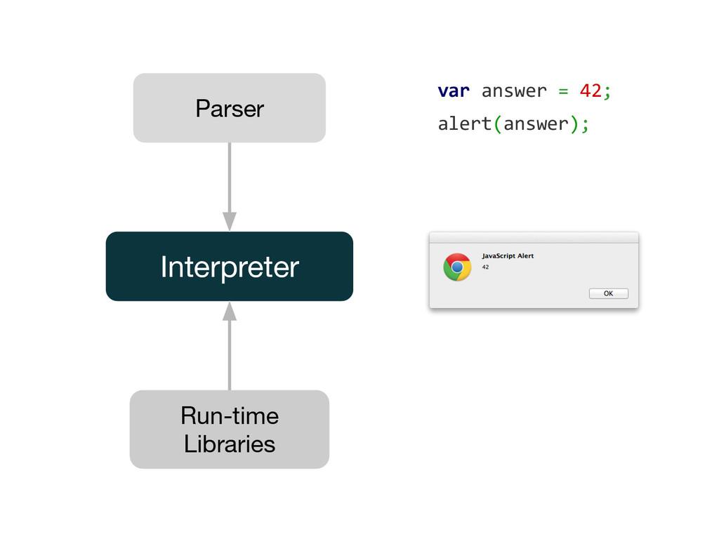 Parser Interpreter Run-time Libraries var answe...