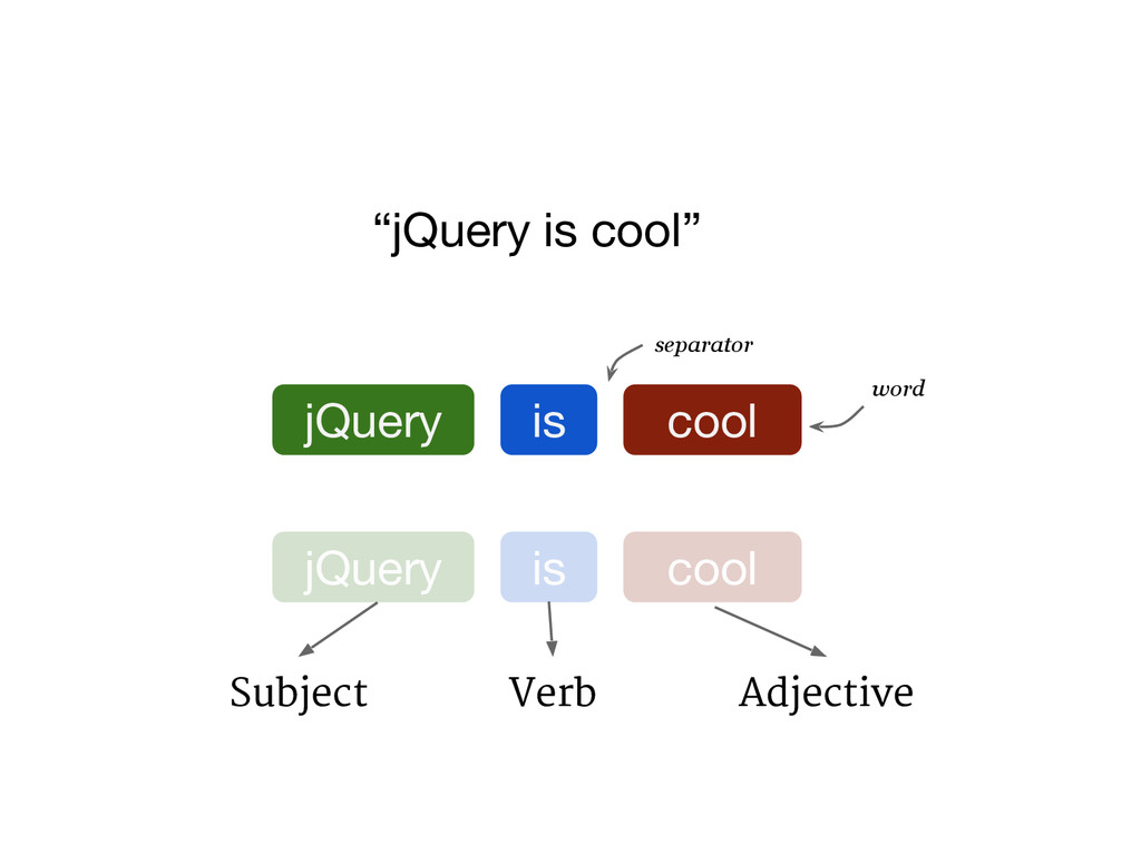 """jQuery is cool"" jQuery is cool separator word ..."