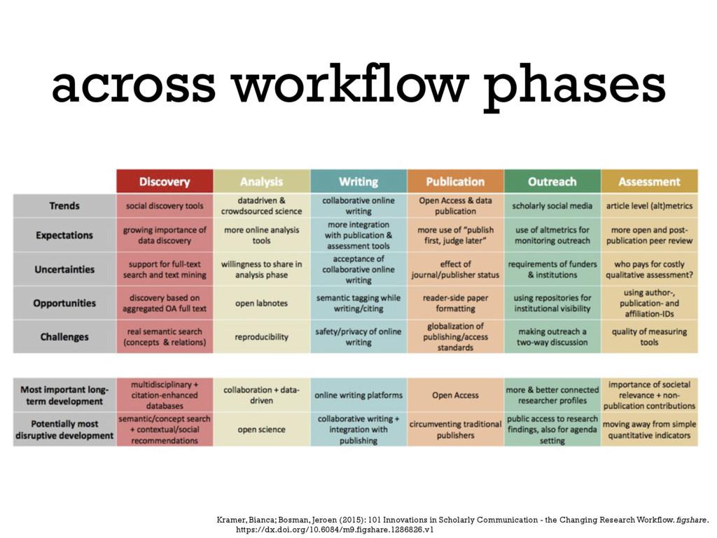 across workflow phases Kramer, Bianca; Bosman, ...