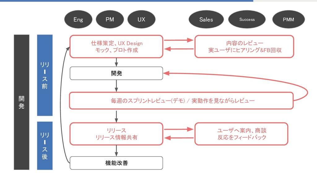 開 発 リリ ❙ ス 前 リリ ❙ ス 後 仕様策定、UX Design モッ...
