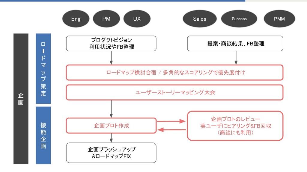 企 画 ロードマップ検討合宿 / 多角的なスコアリングで優先度付け  ユーザーストーリー...