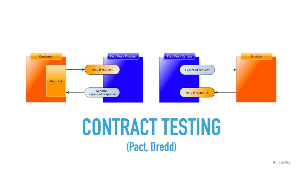 @michieltcs @michieltcs CONTRACT TESTING (Pact,...