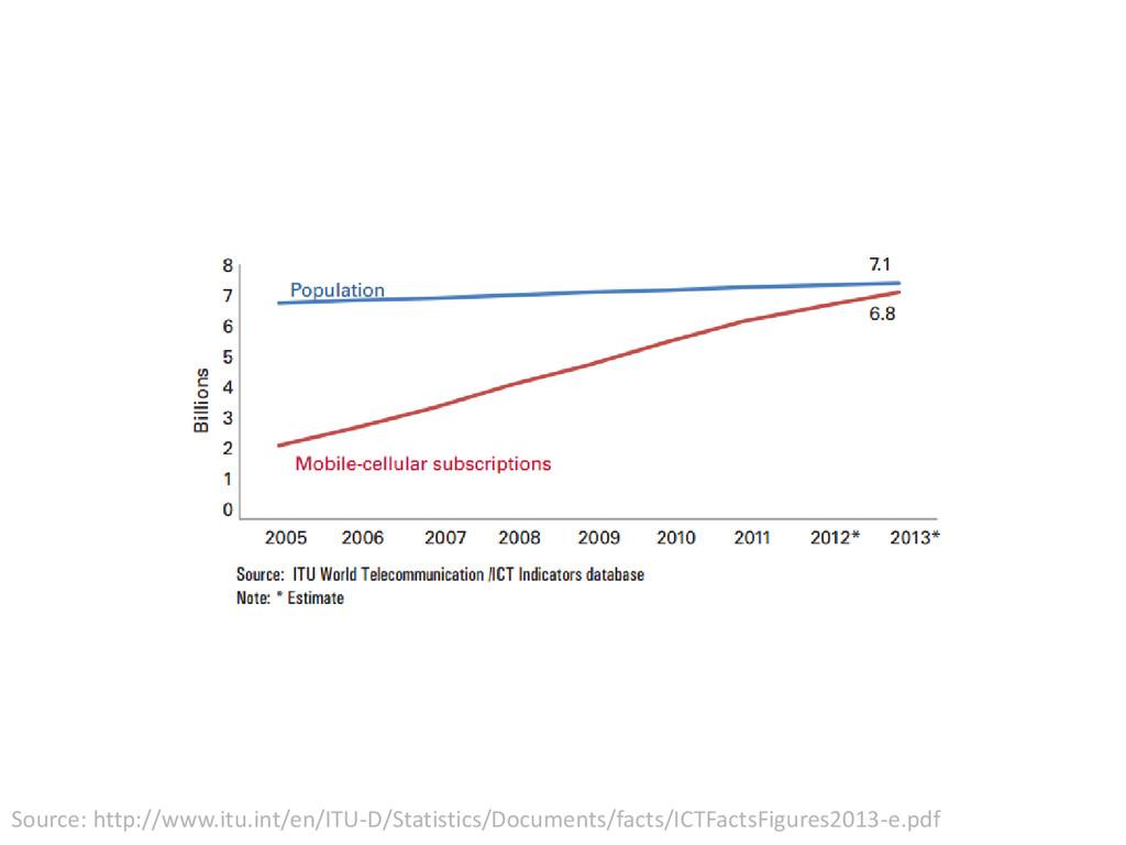 Source: http://www.itu.int/en/ITU-D/Statistics/...