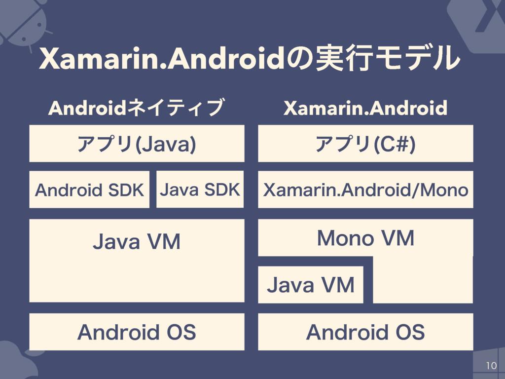 "Xamarin.Androidͷ࣮ߦϞσϧ  ""OESPJE04 +BWB7. ...."
