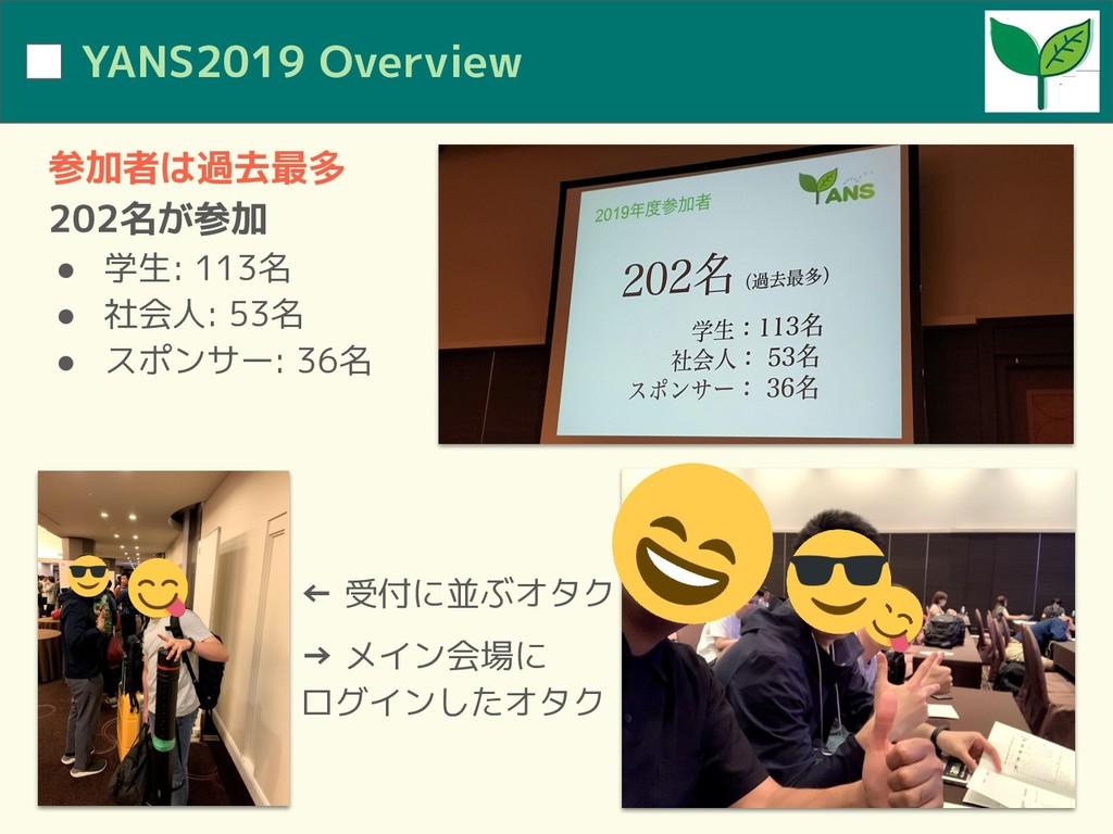 YANS2019 Overview 参加者は過去最多 202名が参加 ● 学生: 113名 ●...