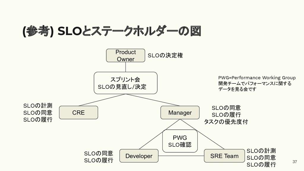 37 (参考) SLOとステークホルダーの図 Developer SRE Team Manag...