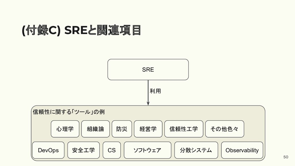 50 (付録C) SREと関連項目 SRE 心理学 組織論 DevOps 防災 経営学 信頼性...