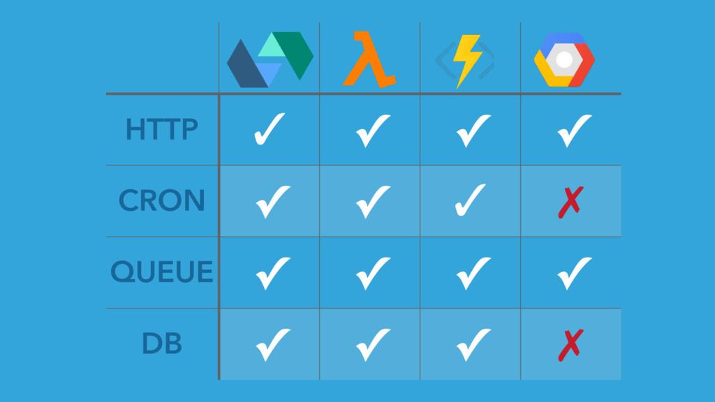 HTTP ✓ ✓ ✓ ✓ CRON ✓ ✓ ✓ ✗ QUEUE ✓ ✓ ✓ ✓ DB ✓ ✓ ...