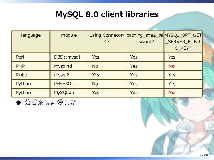 MySQL 8.0 client libraries language module Usin...